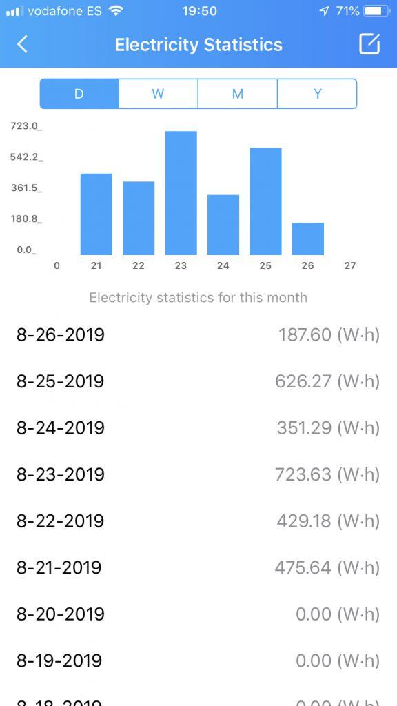 Consumo electricidad Koogeek